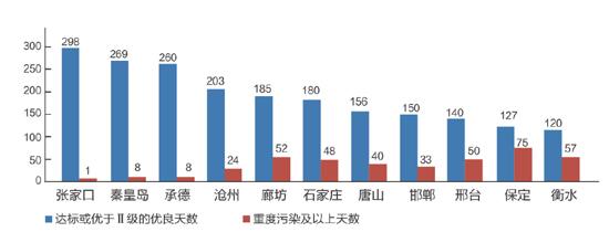 《2015年河北环境状况公报》公布 优良天数同比增加38天 - longxinlei843 - 龙树勇:青山碧水!蓝天白云!